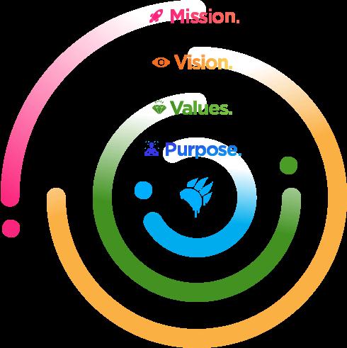 mission vision values purpose